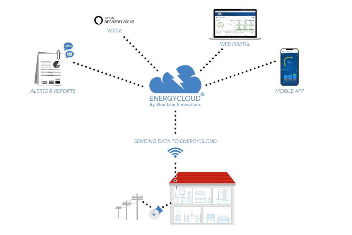 how energy cloud works