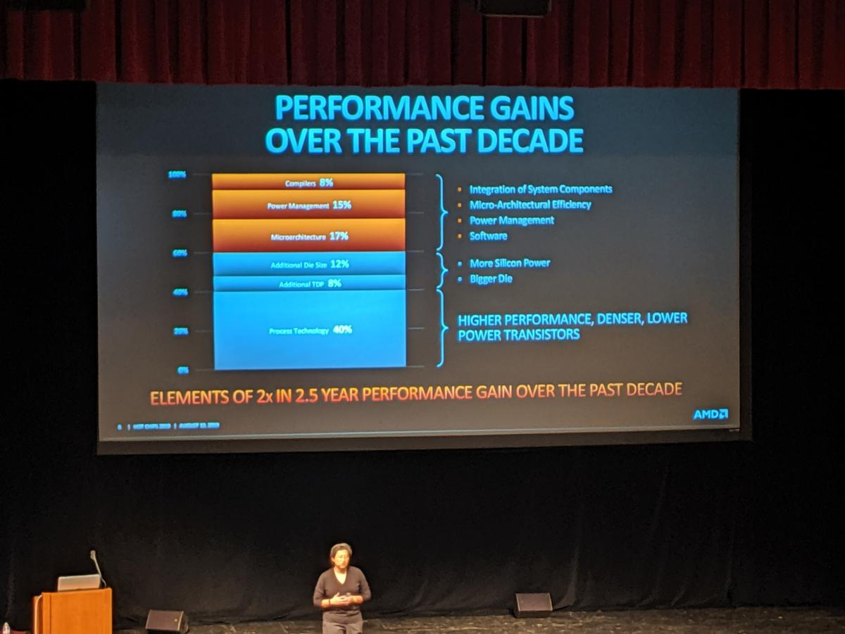 lisa su AMD hot chips past performance