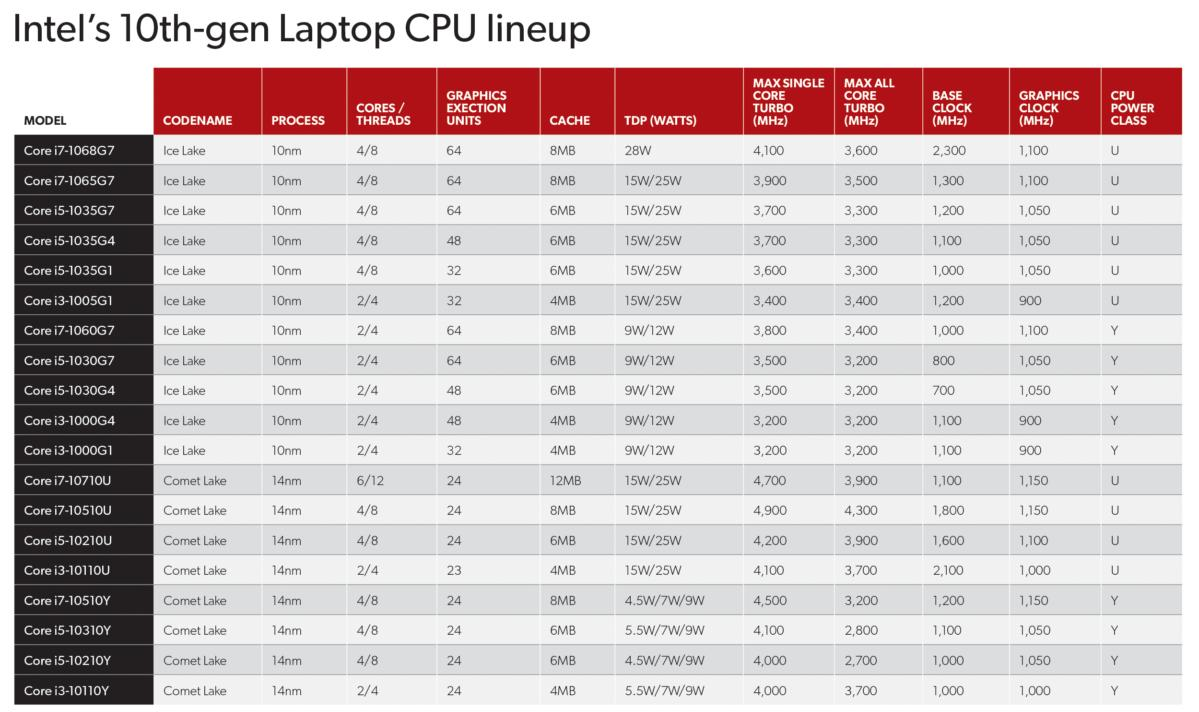 10th Gen Cpu Buyers Guide We Ranked Every New Intel Laptop Cpu For You Pcworld