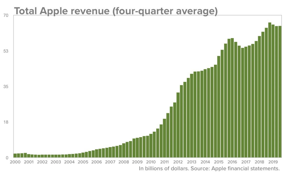 How Apple reinvents its core business to keep growing | Macworld