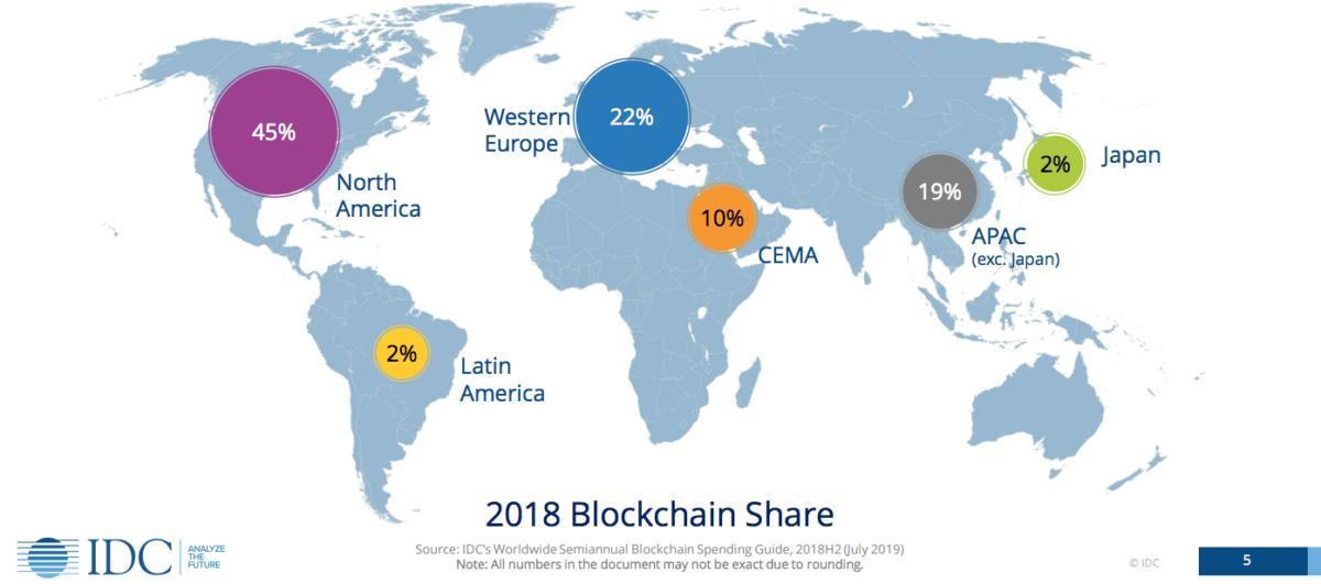 IDC blockchain spending