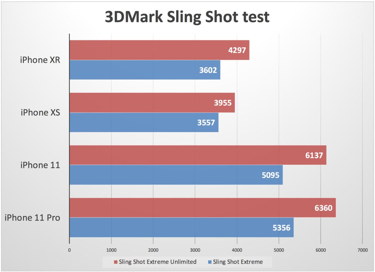 3dmark slingshot iphone 11 xr