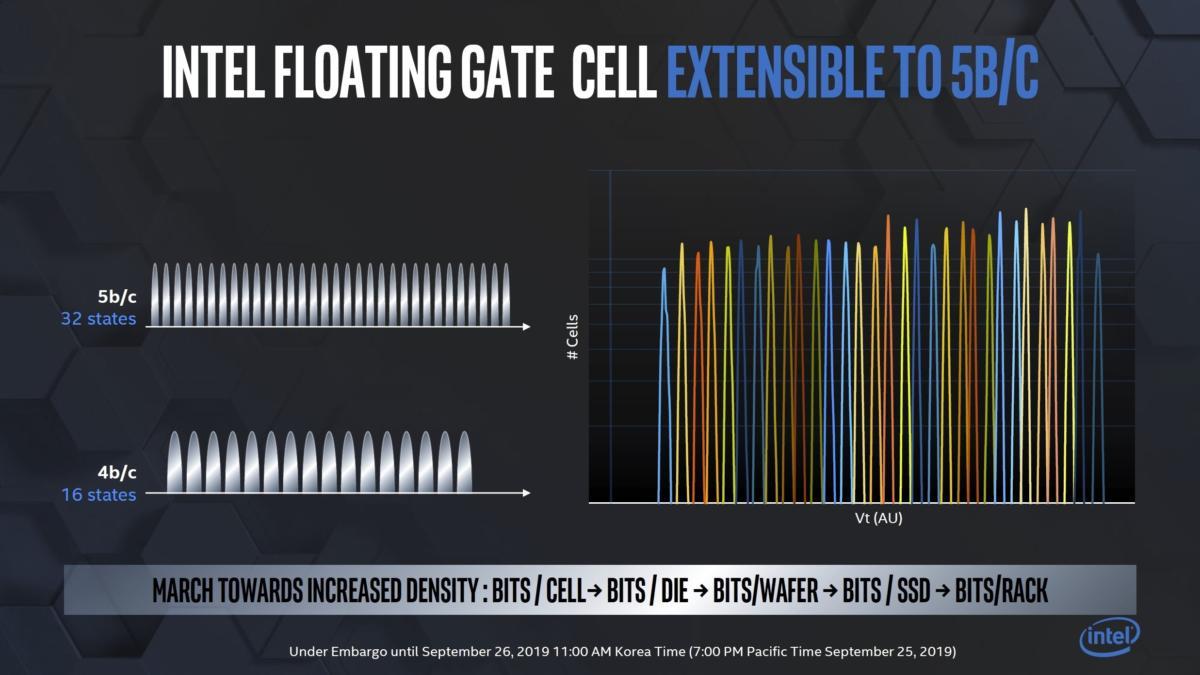 5bits per cell