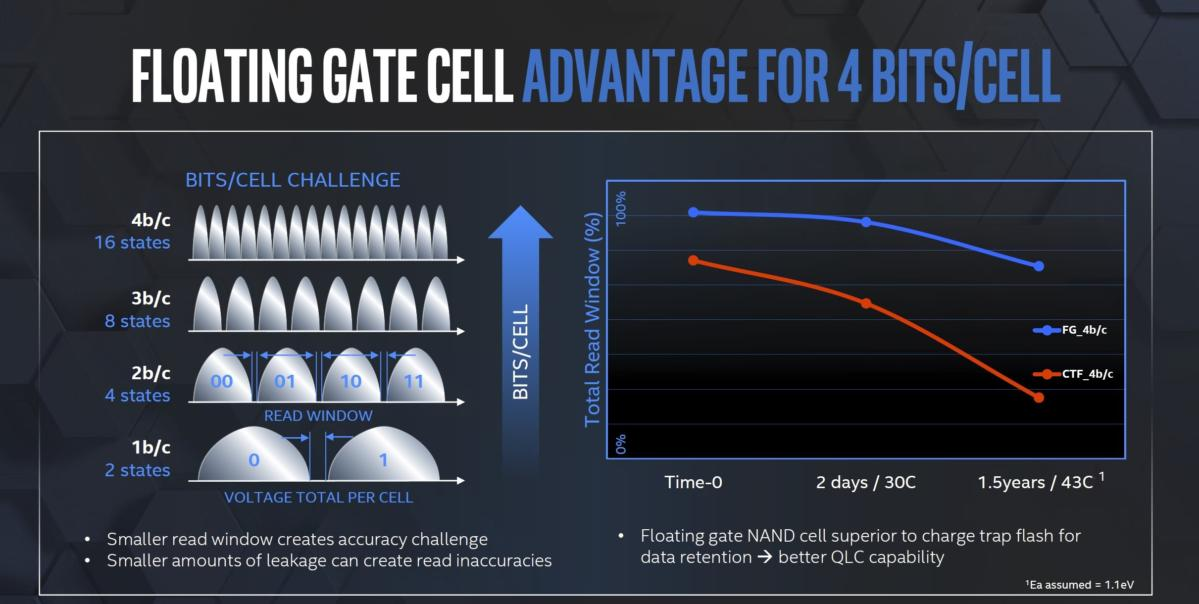 floating cell nand