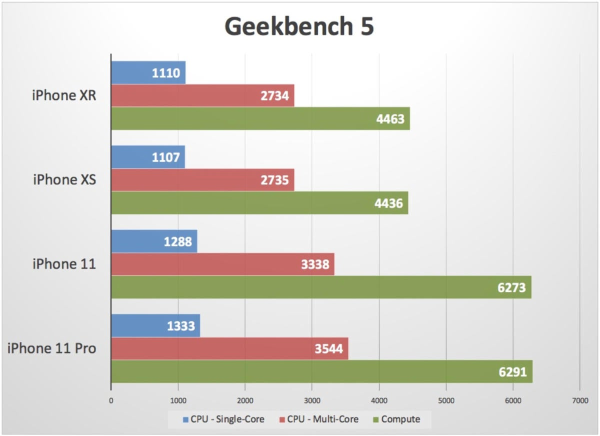 geekbench 5 iphone 11 xr