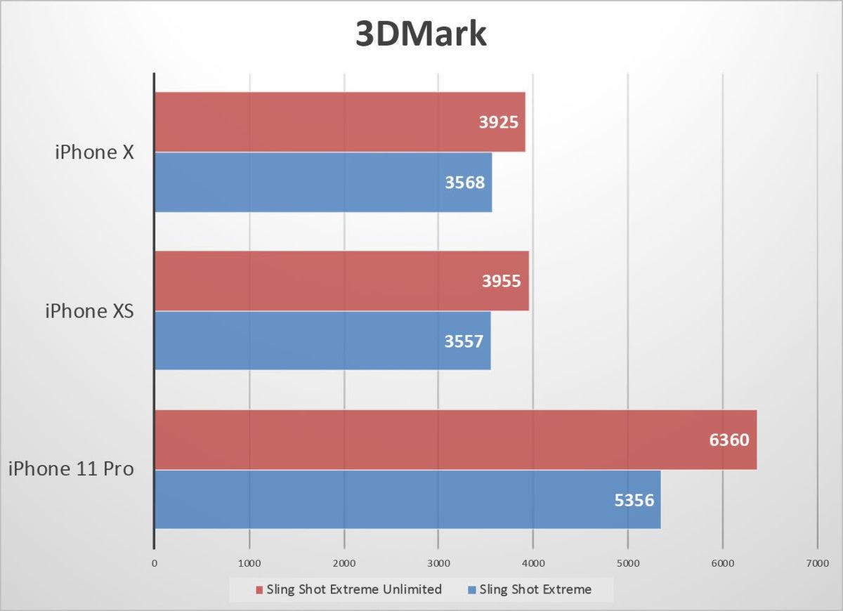 iphone 11 pro benchmarks 3dmark
