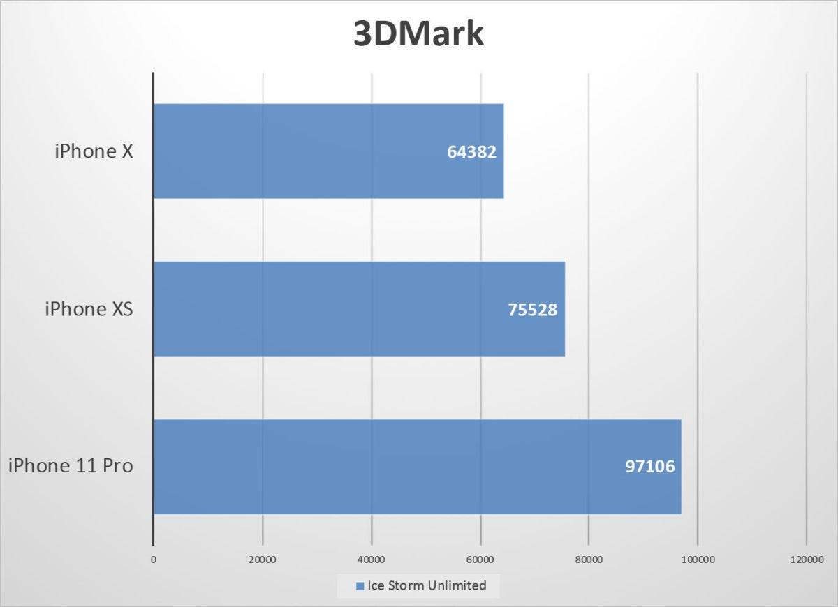 iphone 11 pro benchmarks 3dmark ice