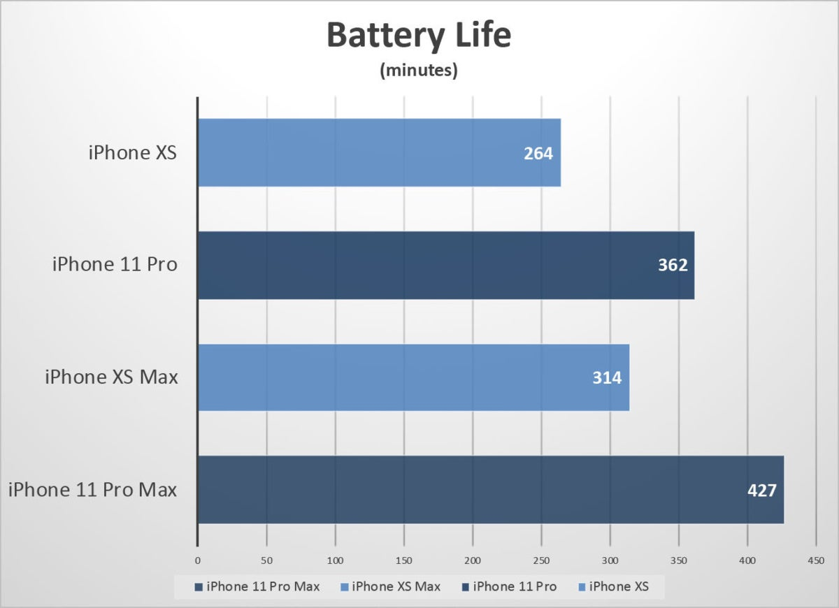 iphone 11 pro benchmarks battery