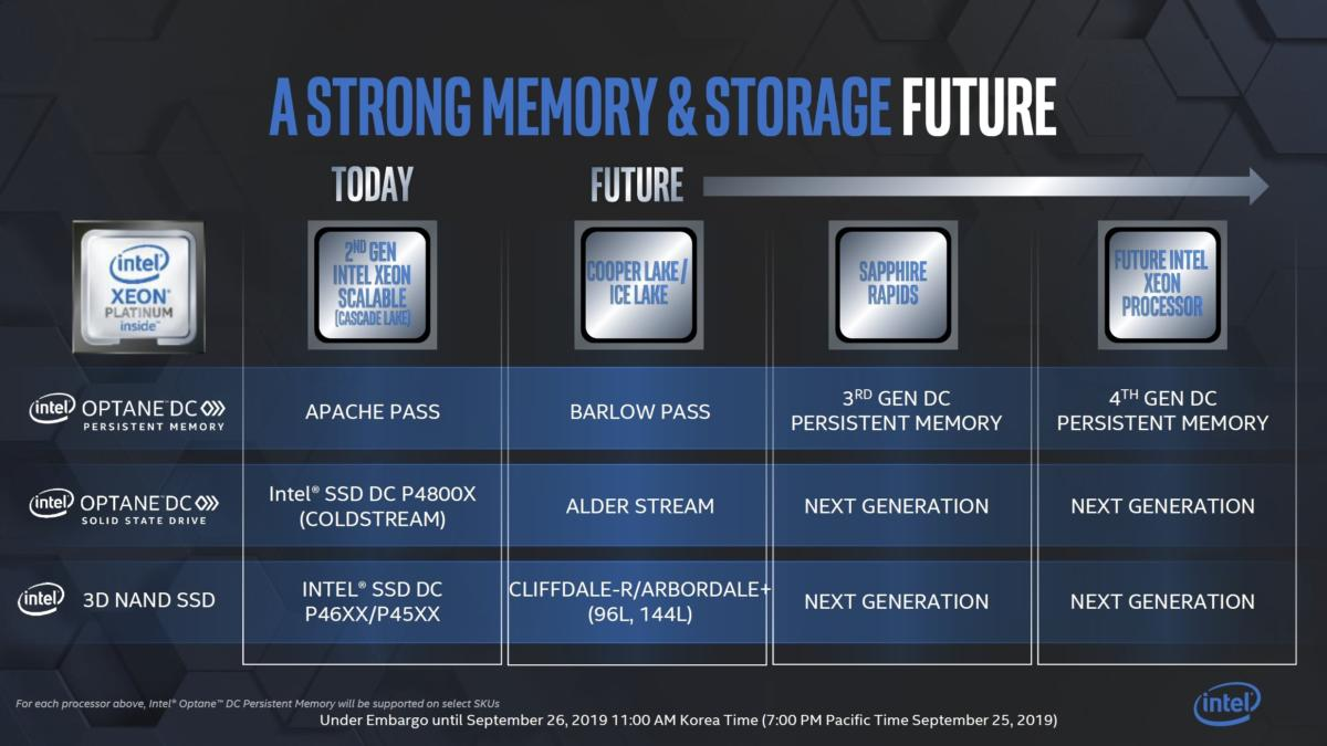 optane roadmap