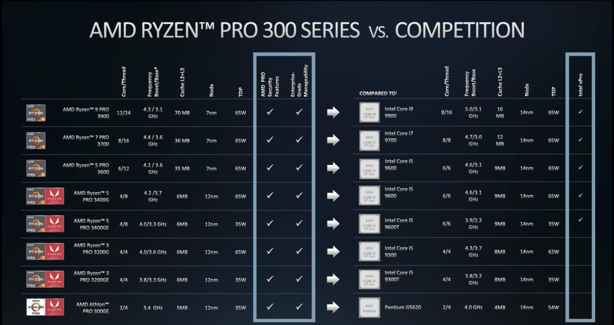 ryzen pro lineup vs intel
