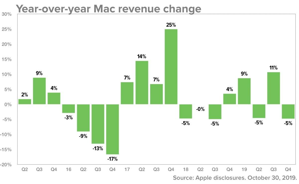 apple 4q19 mac
