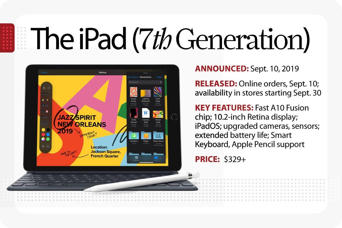 Computerworld > The Evolution of the iPad > The iPad [7th Generation]