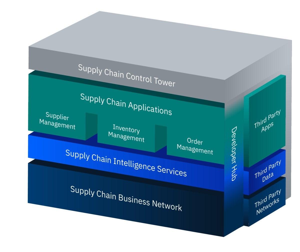 IBM blockchain supply chain sterling