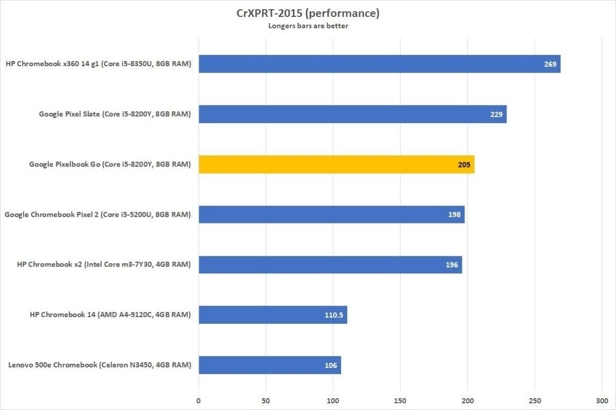 google pixelbook go cr xprt performance corrected