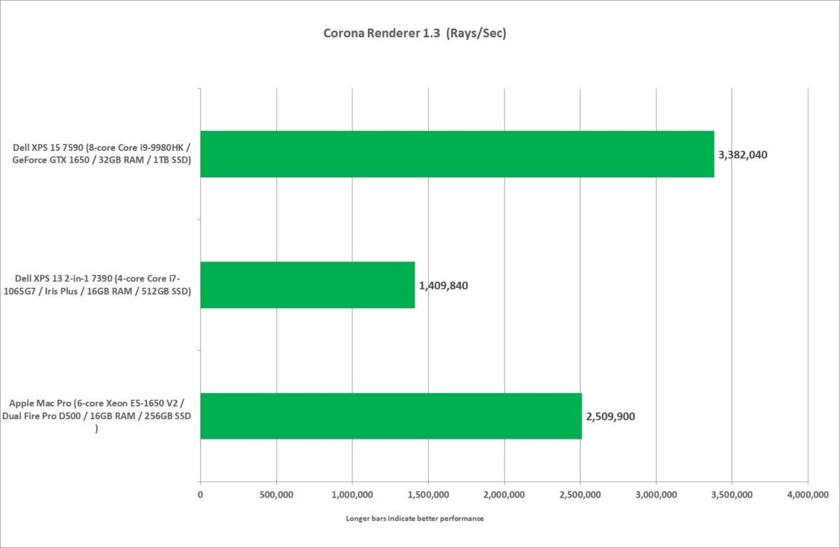mac pro vs xps 13 2 in 1 7390  xps 15 corona 1.3