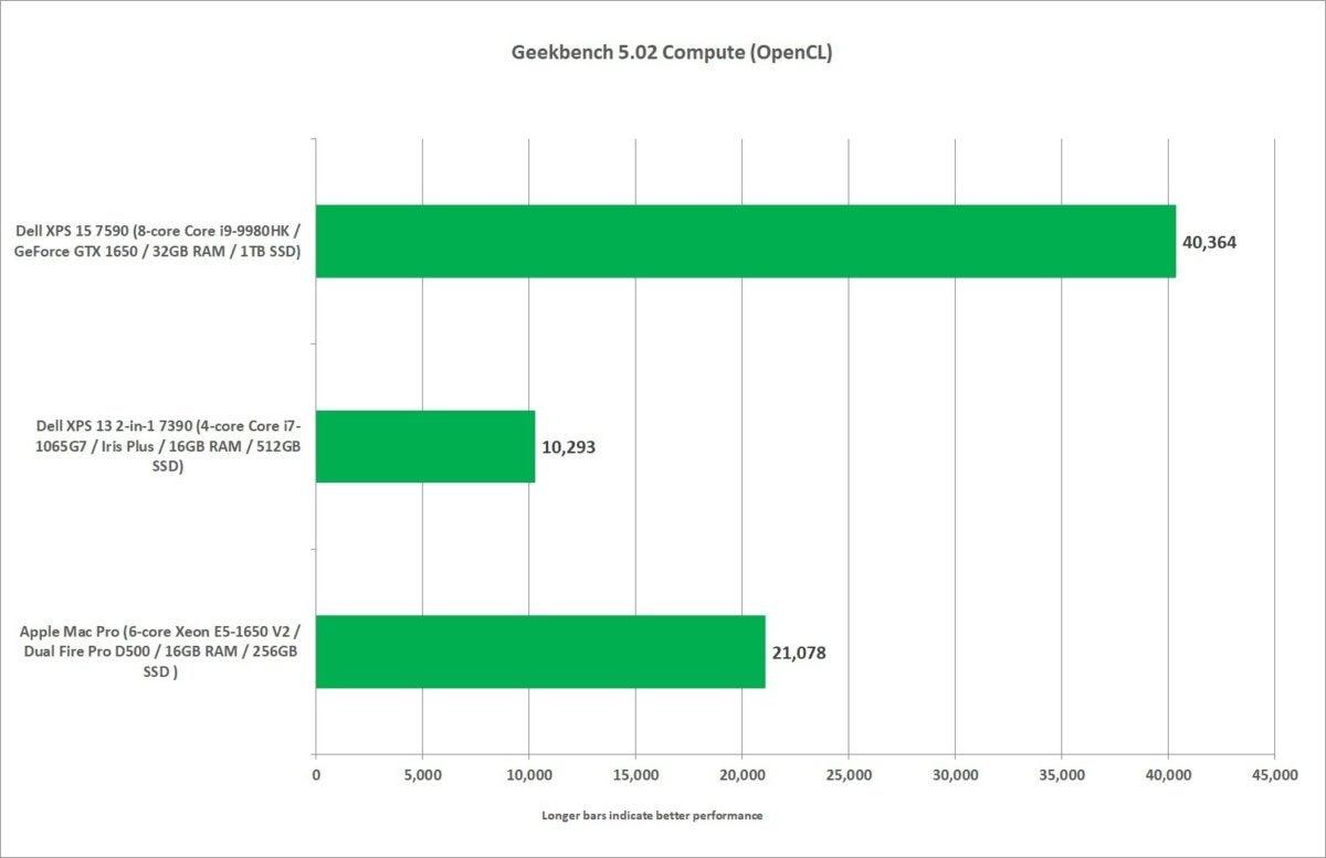 mac pro vs xps 13 2 in 1 7390  xps 15 geekbench computer