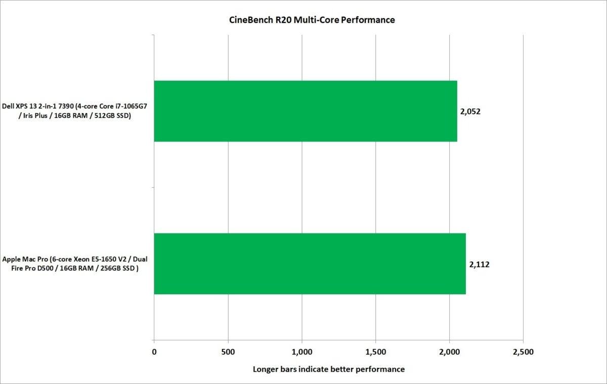 mac pro vs xps 13 2 in 1 7390 cinebench r20 multi core