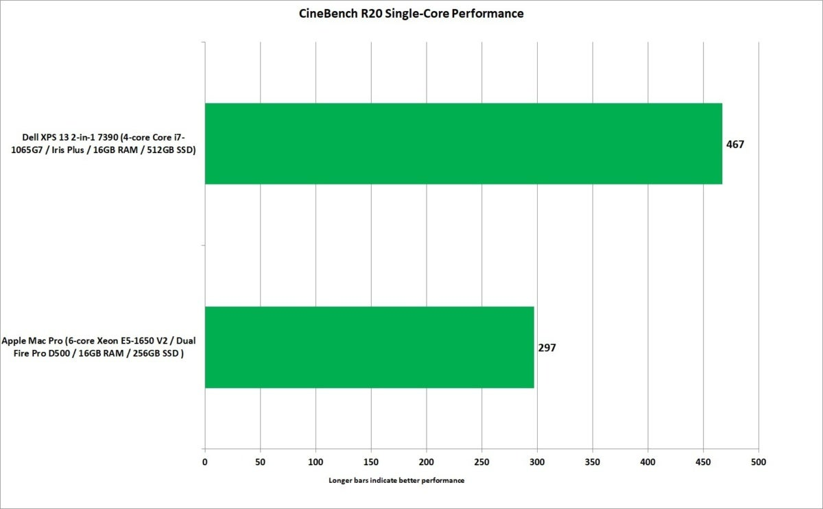 mac pro vs xps 13 2 in 1 7390 cinebench r20 single core