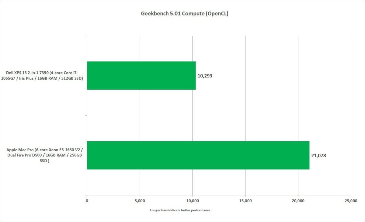 mac pro vs xps 13 2 in 1 7390 geekbench 5 compute open cl