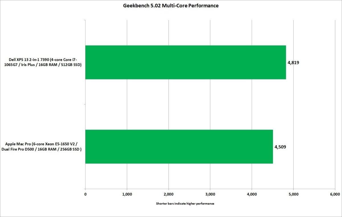 mac pro vs xps 13 2 in 1 7390 geekbench 5 multi core