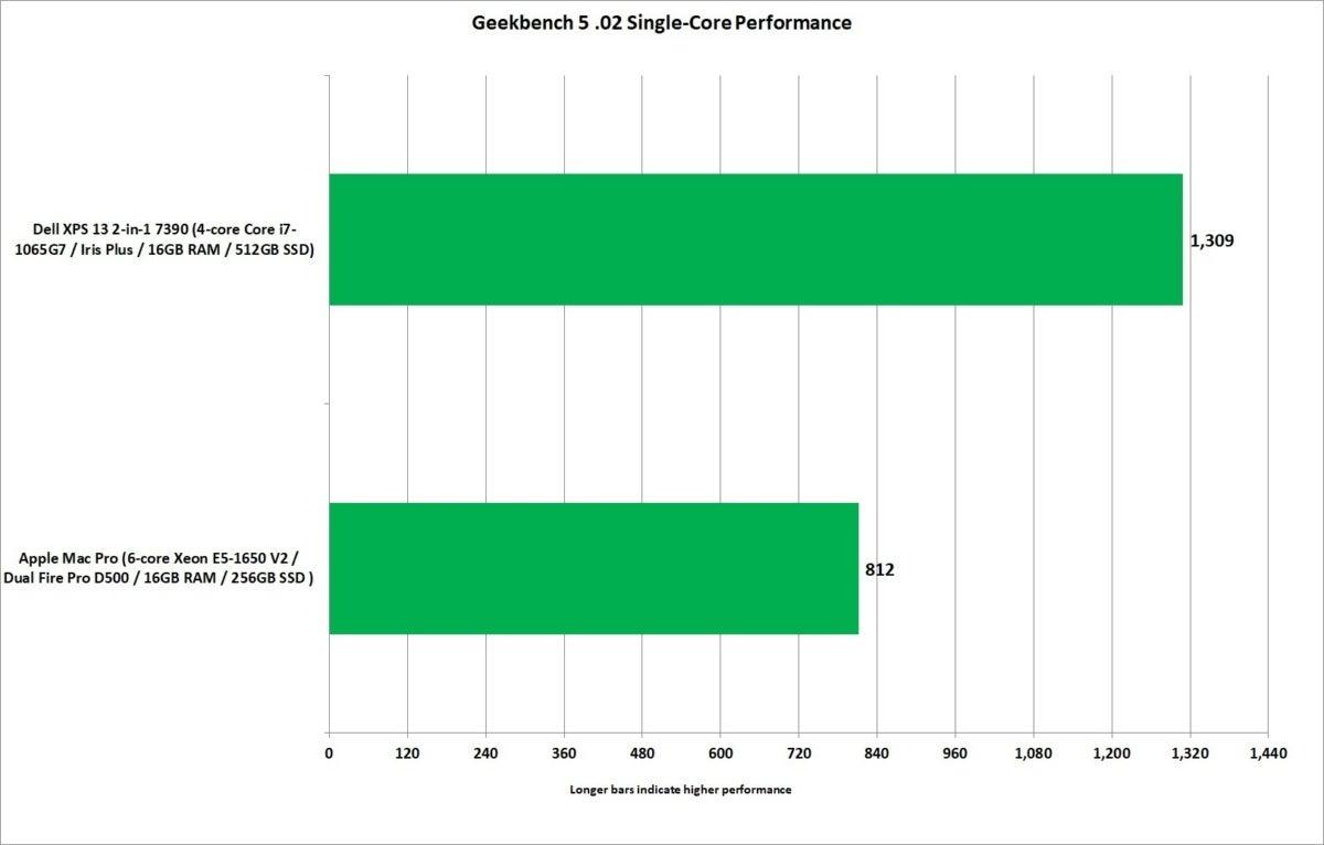 mac pro vs xps 13 2 in 1 7390 geekbench 5 single core