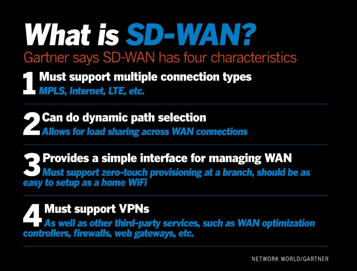 What Is Sd Wan And What Does It Mean For Networking Security Cloud Network World