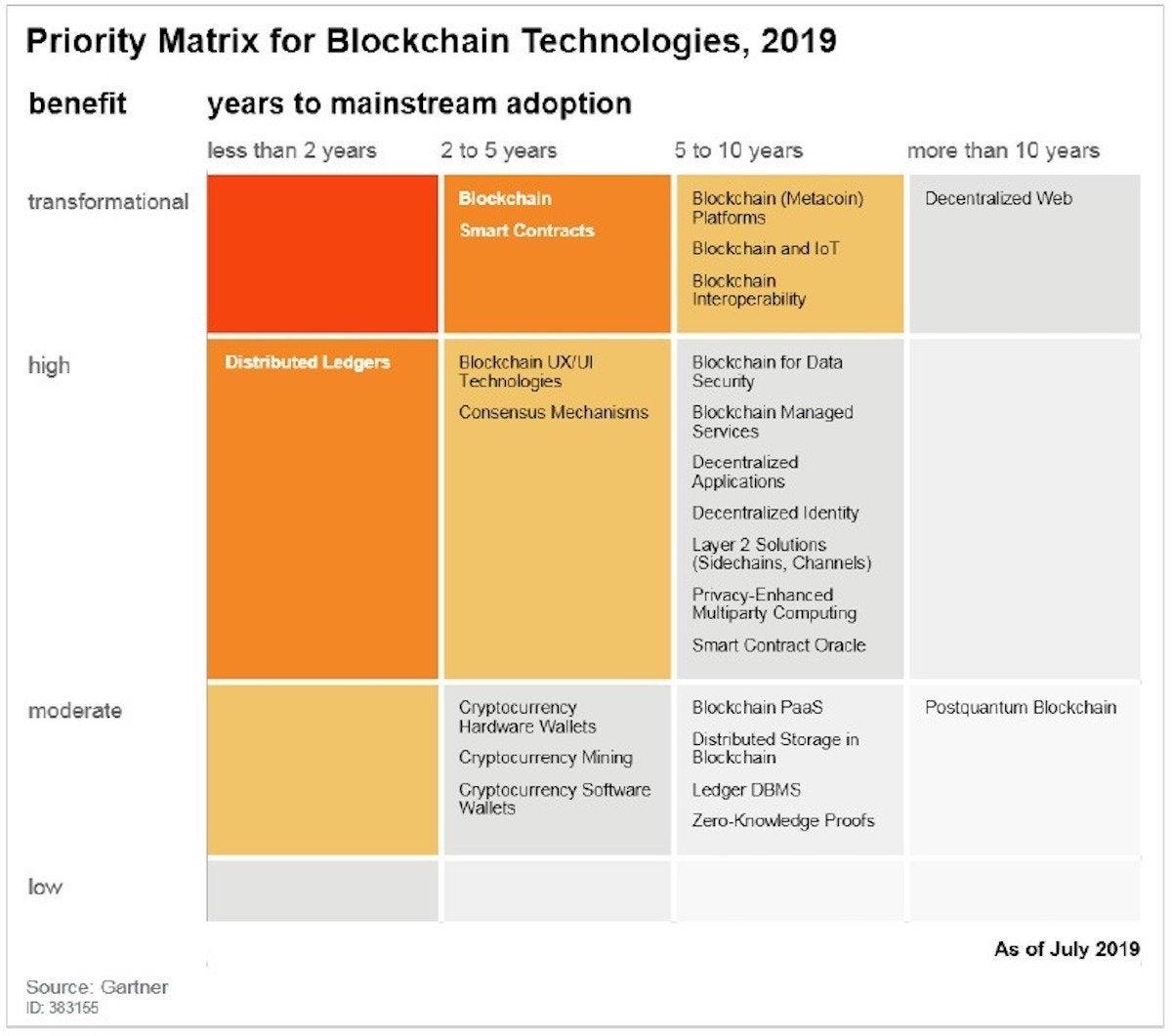 Blockchain Gartner Hype Cycle