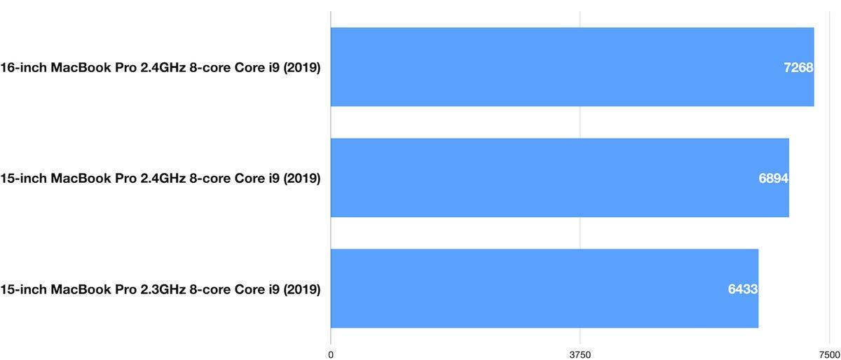 16in macbook pro geekbench 5 multi cpu