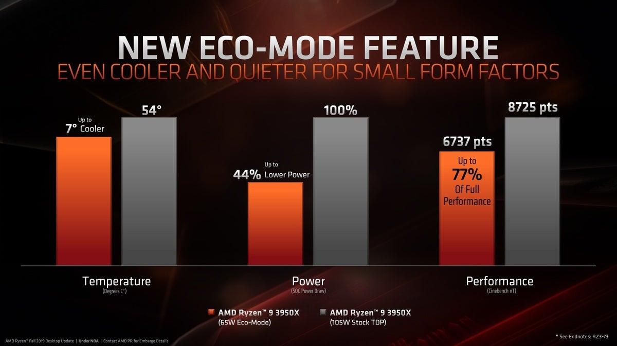AMD unveils 32-core Threadripper 3970X, 16-core Ryzen 9