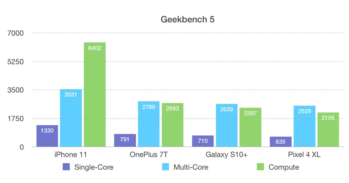 android iphone browserbench