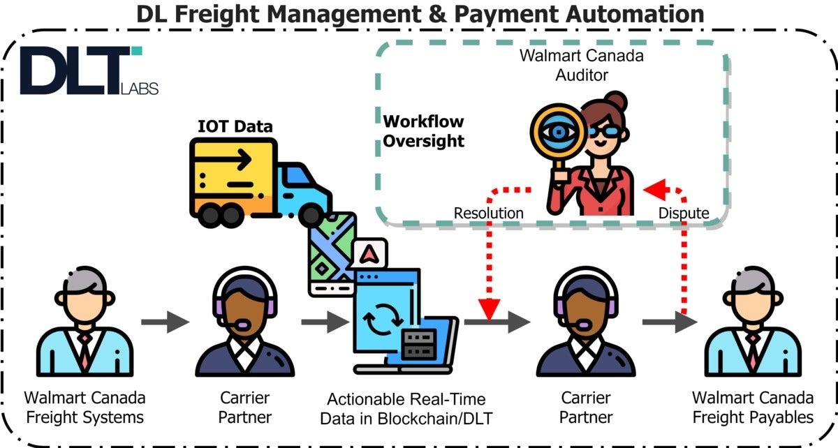 dlt labs freight for walmart graphic blockchain