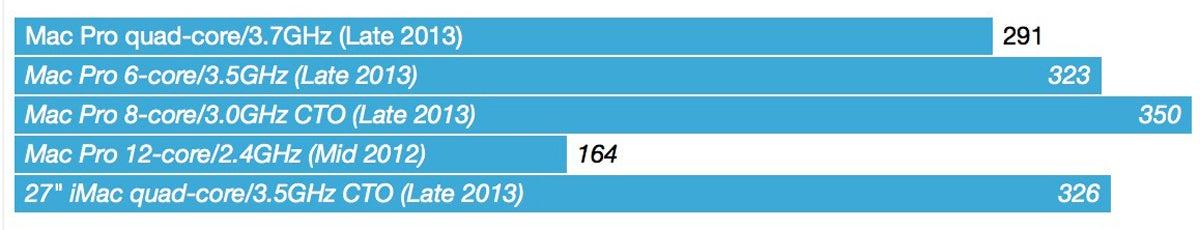 mac pro 2013 chart