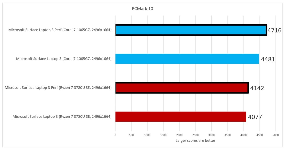 We Benchmark Amd S Mobile Ryzen 7 Vs Intel S Mobile Core I7 Which Is The Best Laptop Processor Pcworld
