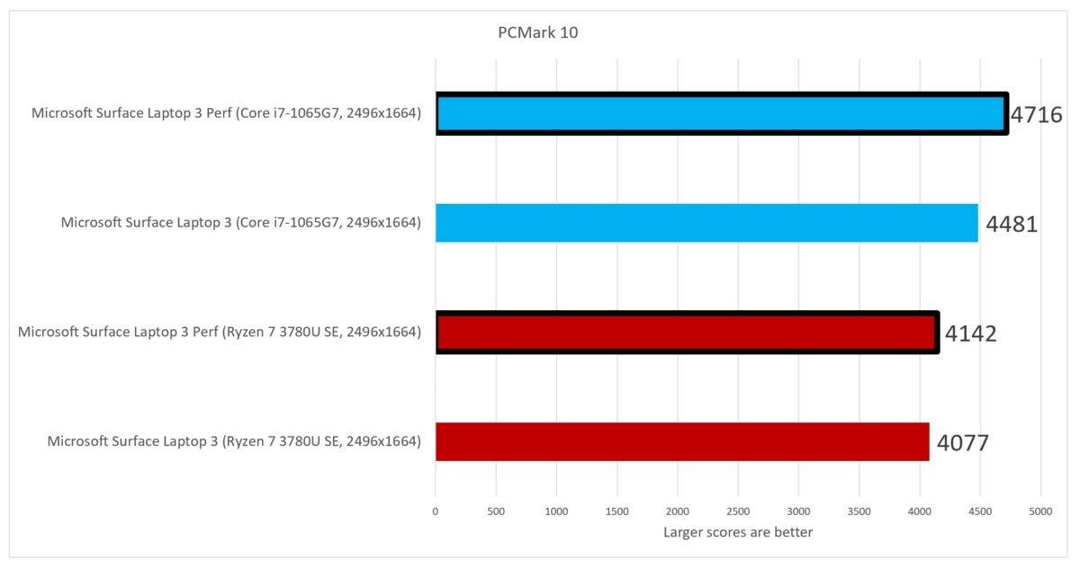 pcmark 10 Microsoft Surface Laptop 3 Ryzen 7 Surface Edition Intel Ice Lake Core i7
