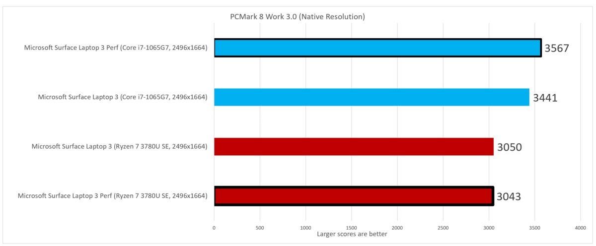 pcmark 8 work  Microsoft Surface Laptop 3 Ryzen 7 Surface Edition Intel Ice Lake Core i7