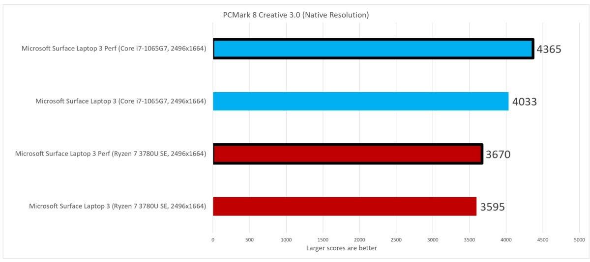 pcmark creative Microsoft Surface Laptop 3 Ryzen 7 Surface Edition Intel Ice Lake Core i7