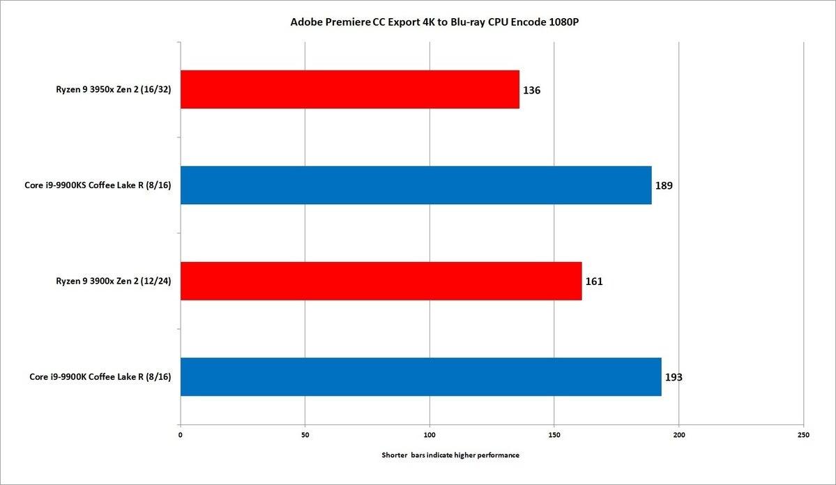 ryzen 9 3950x premiere cc export blu ray 1080p