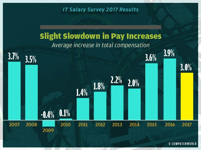 salary survey 2017 highlights 1