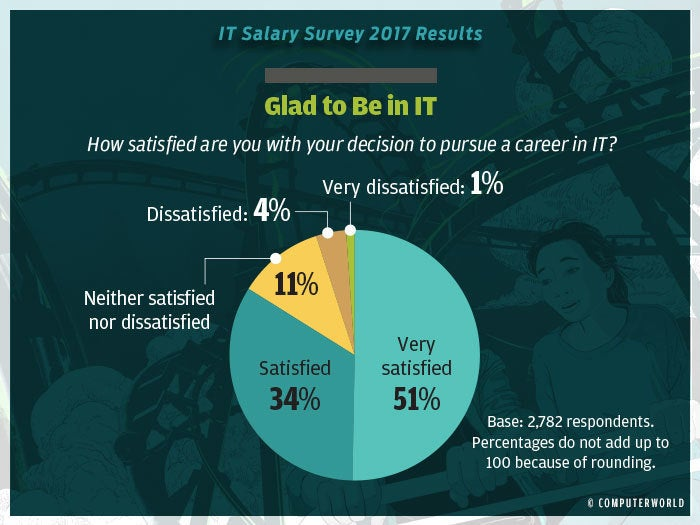 salary survey 2017 highlights 11