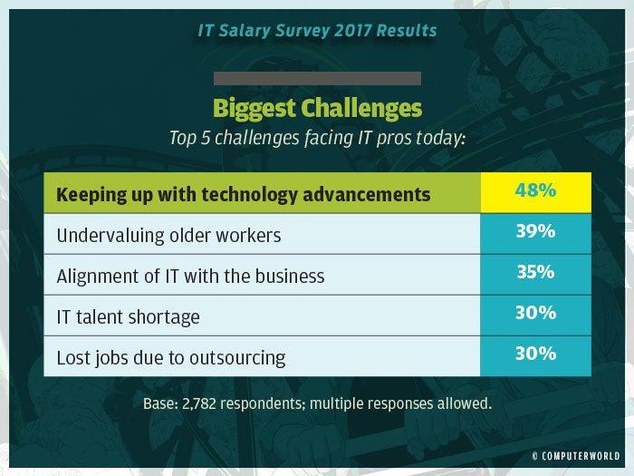 salary survey 2017 highlights 12
