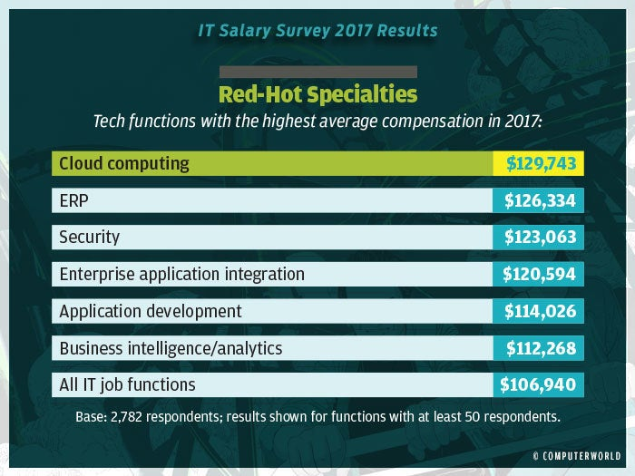 salary survey 2017 highlights 13