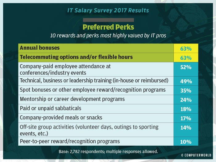 salary survey 2017 highlights 15 b