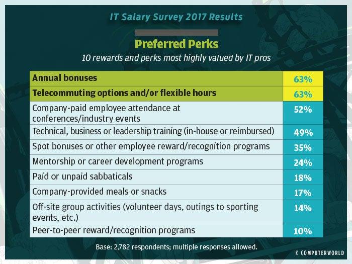 salary survey 2017 highlights 15 b