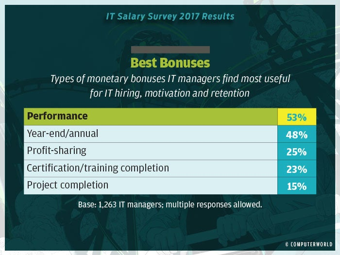 salary survey 2017 highlights 16