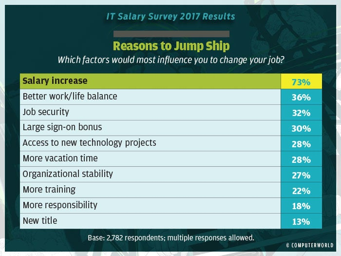 salary survey 2017 highlights 17