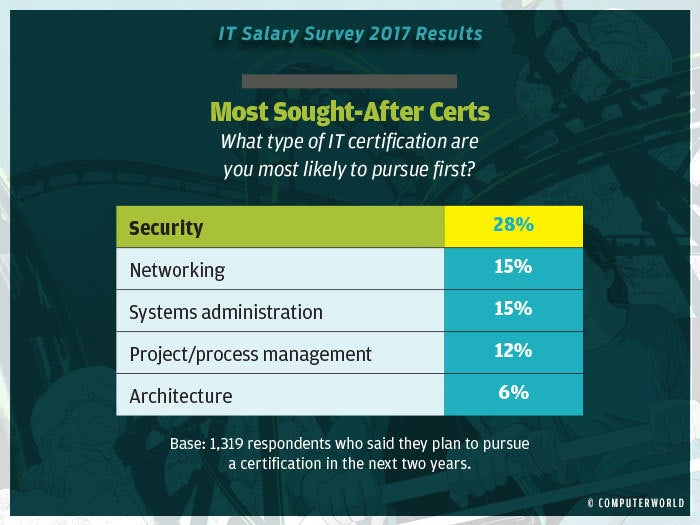 salary survey 2017 highlights 18