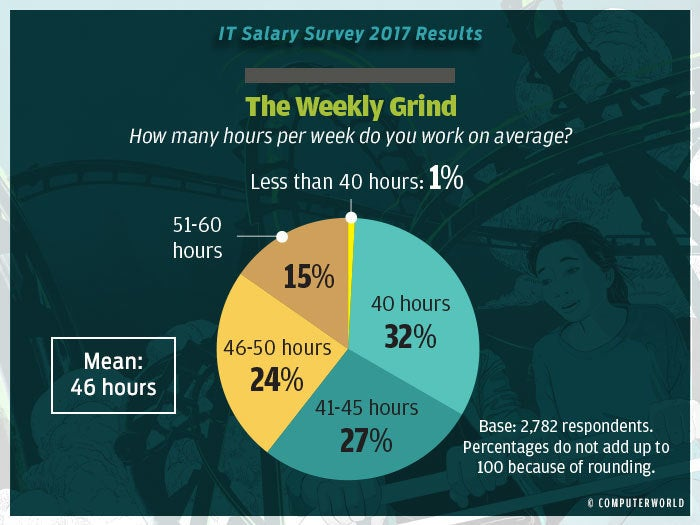 salary survey 2017 highlights 19