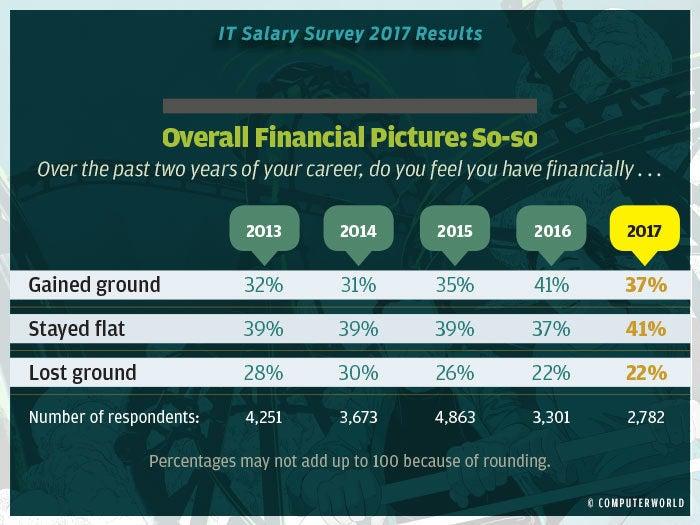 salary survey 2017 highlights 3