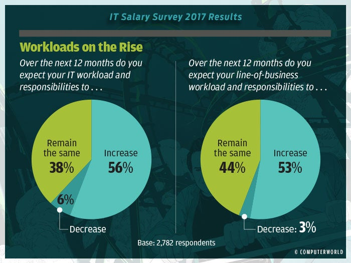 salary survey 2017 highlights 4