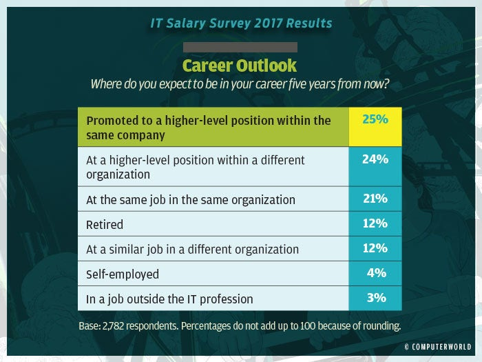 salary survey 2017 highlights 5